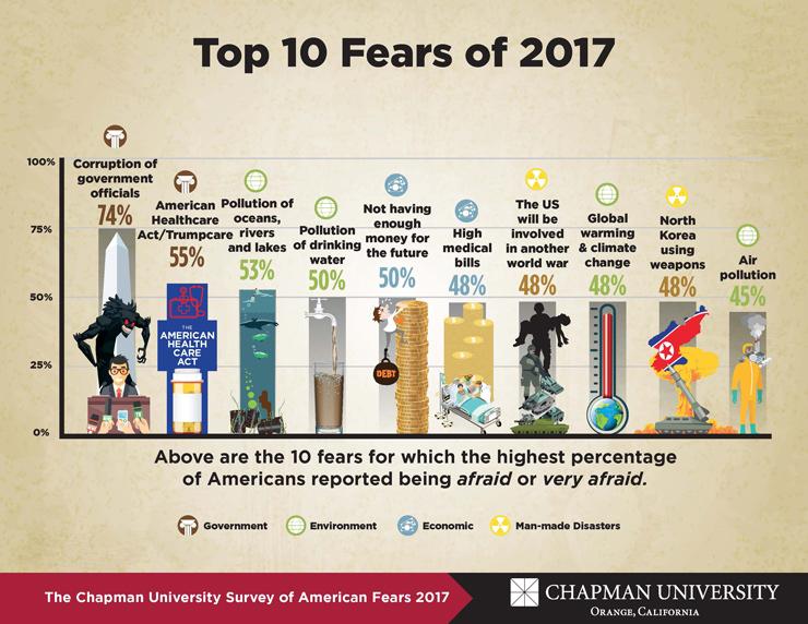 Americas Top Fears 2017