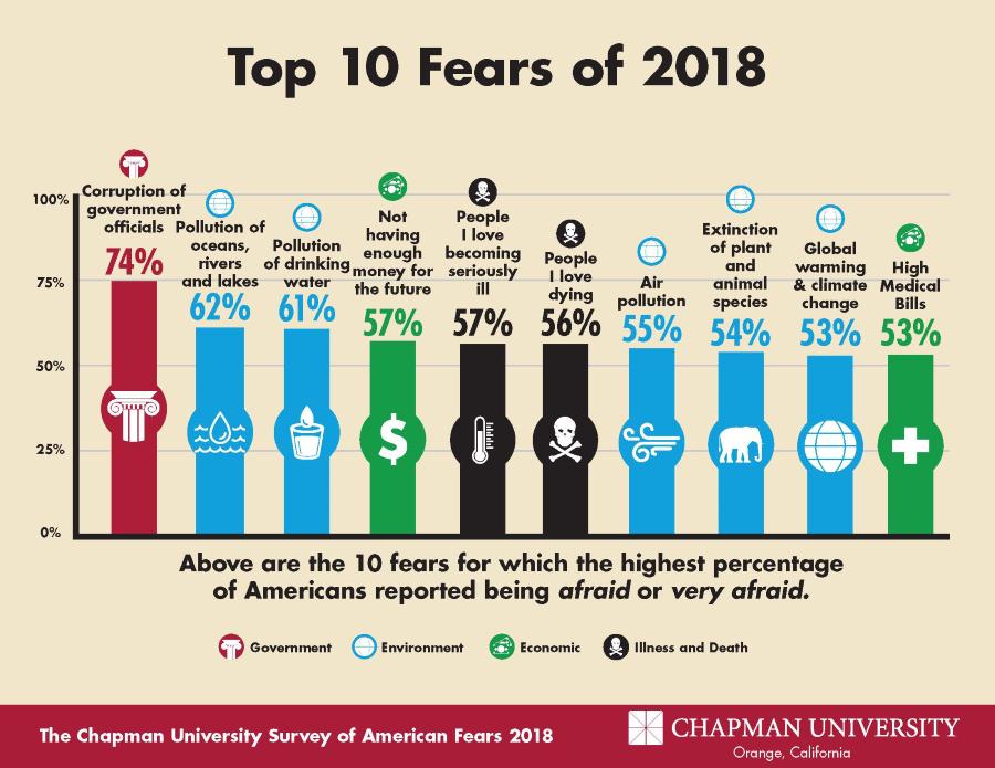 Americas Top Fears 2018